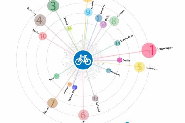 20 лучших городов для велосипедистов